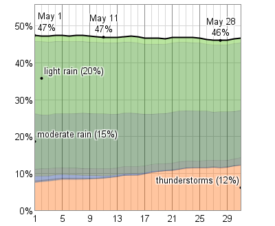 probability_of_precipitation_at_some_point_in_the_day_in_may_percent_pct.png